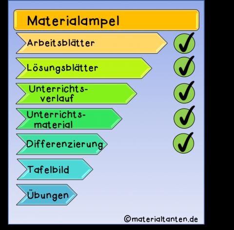 Materialampel